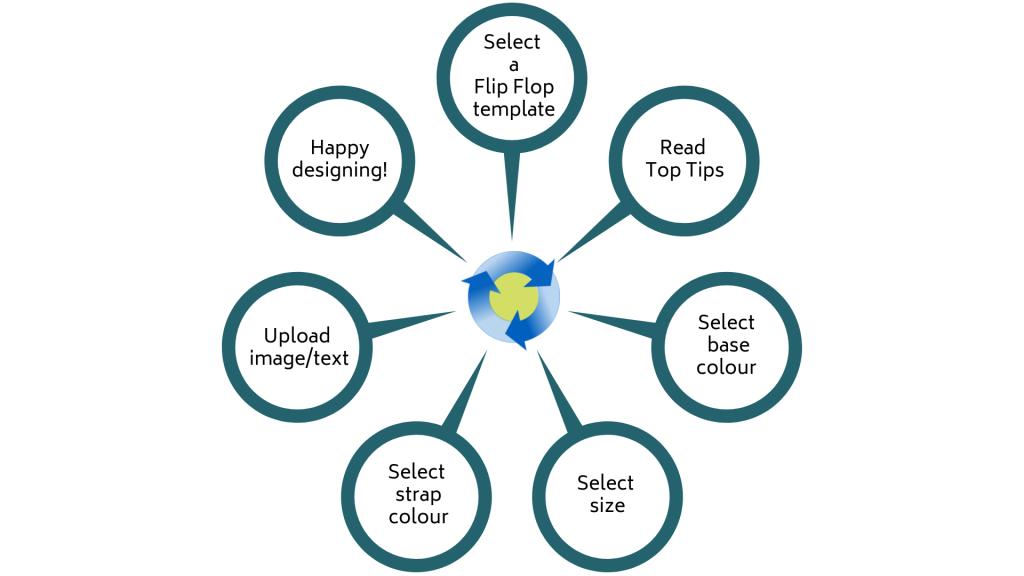 7 easy steps to create unique flip flops